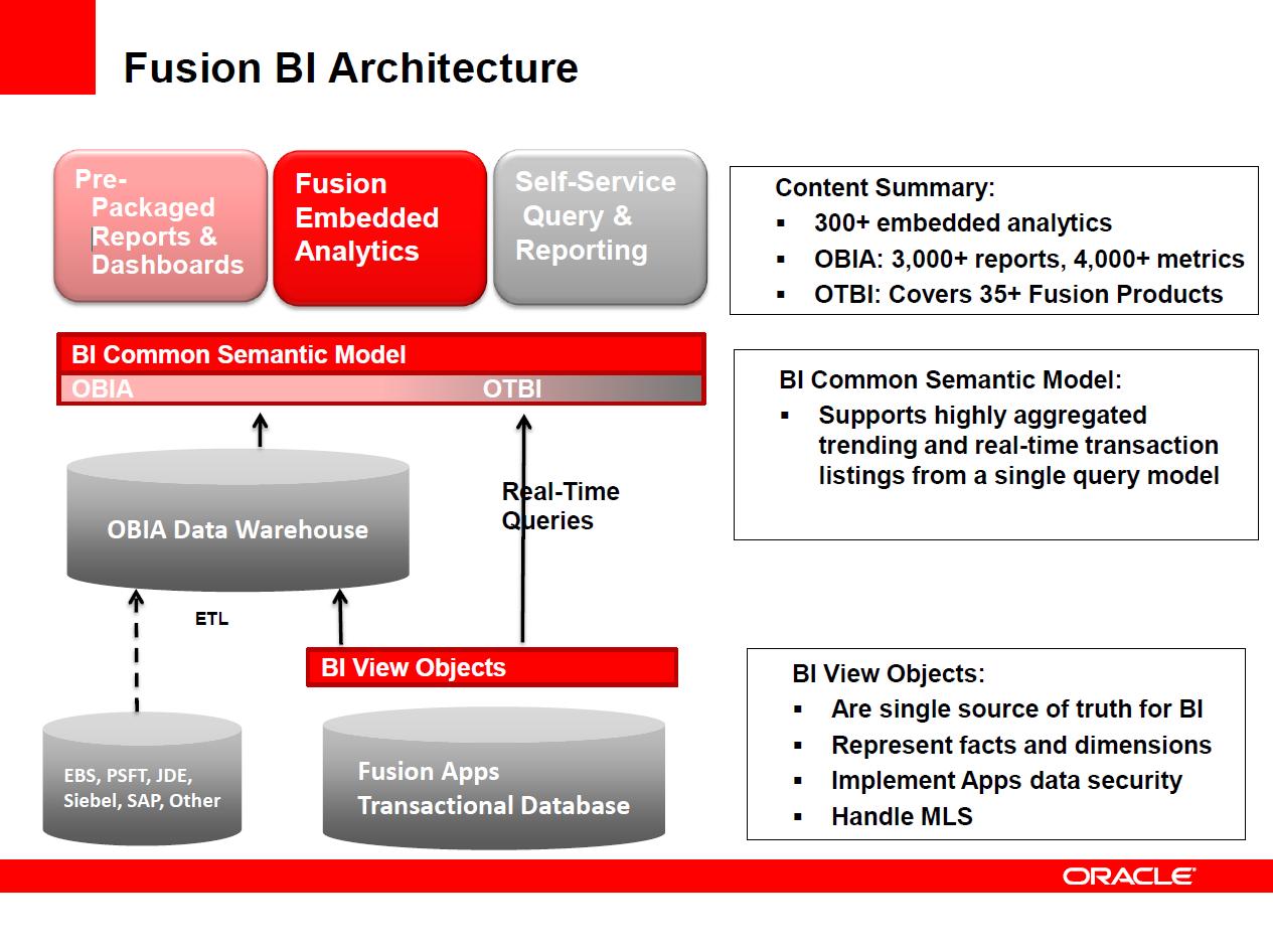 Data architecture bi images search for Architecture bi